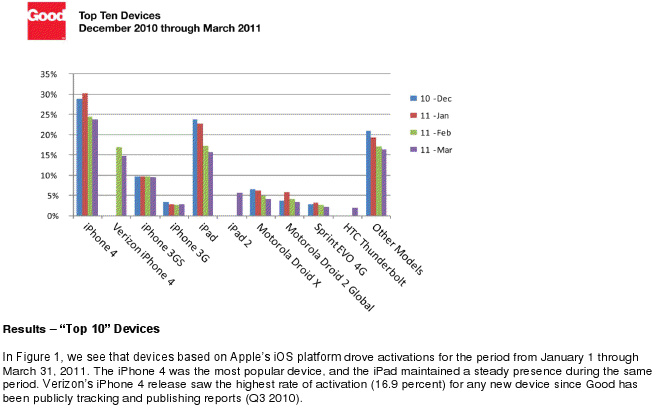 Chart showing device activations